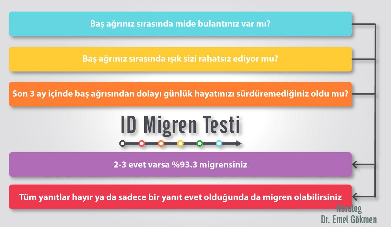 ID Migren testi infografik. Dr Emel Gökmen