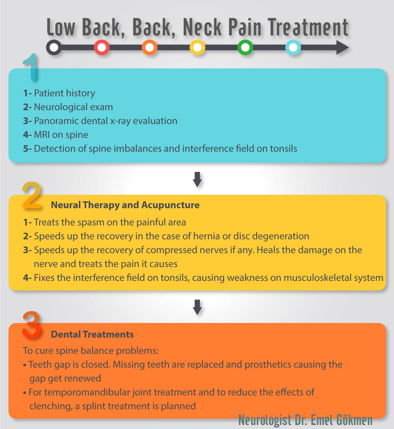 Back pain treatment infographic Dr. Emel Gokmen