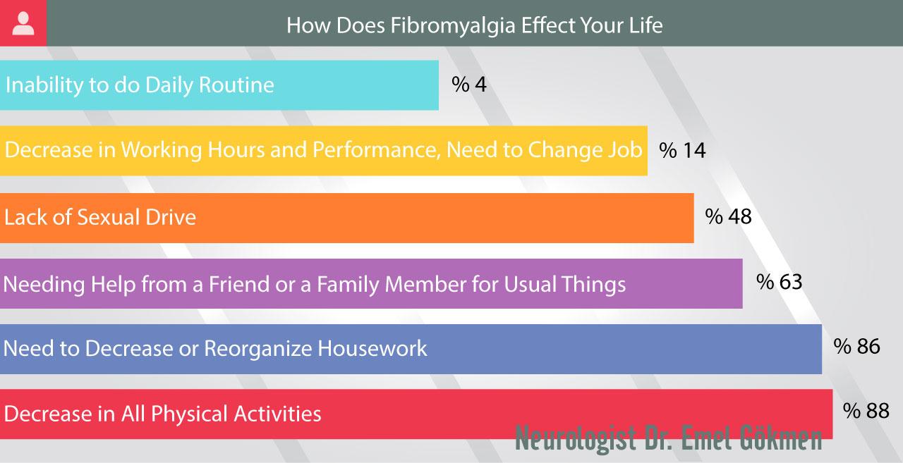 Fibromyalgia effect infographic Dr. Emel Gokmen