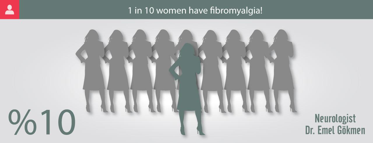 Fibromyalgia statistics infographic Dr. Emel Gokmen