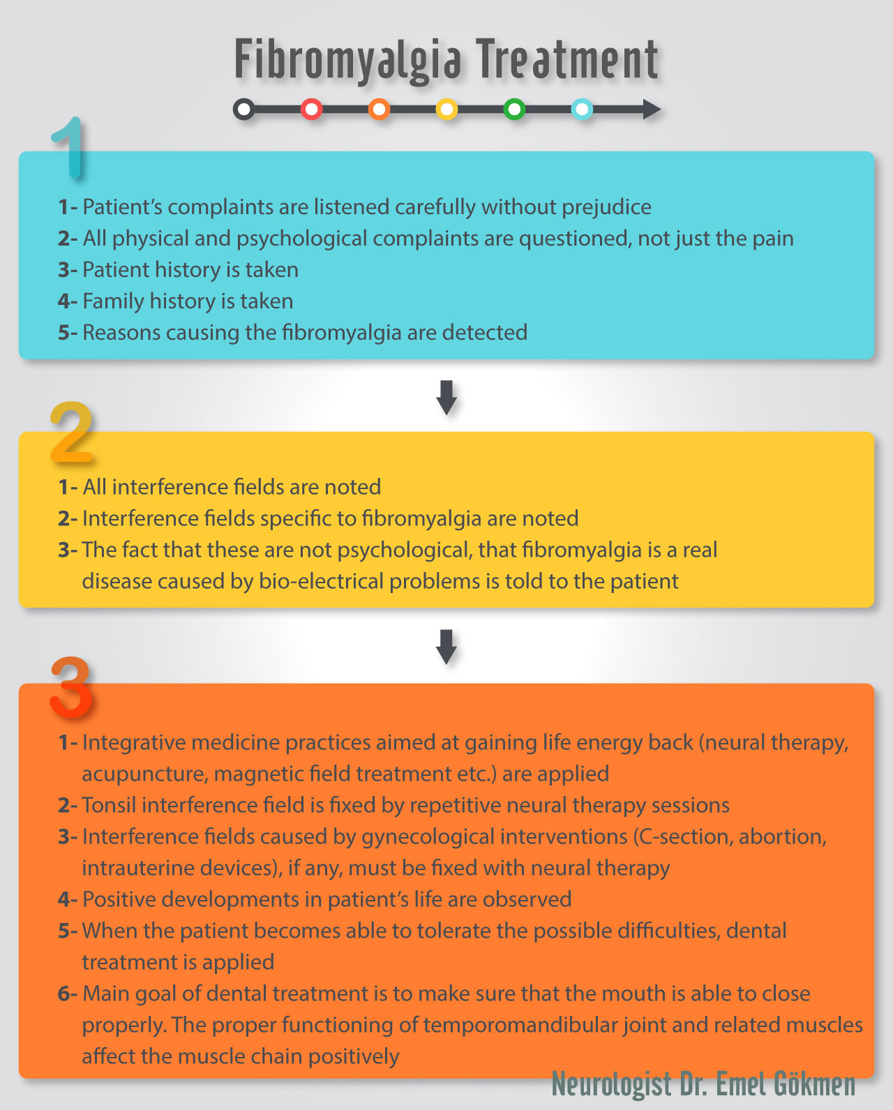 Fibromyalgia treatment infographic Dr. Emel Gokmen