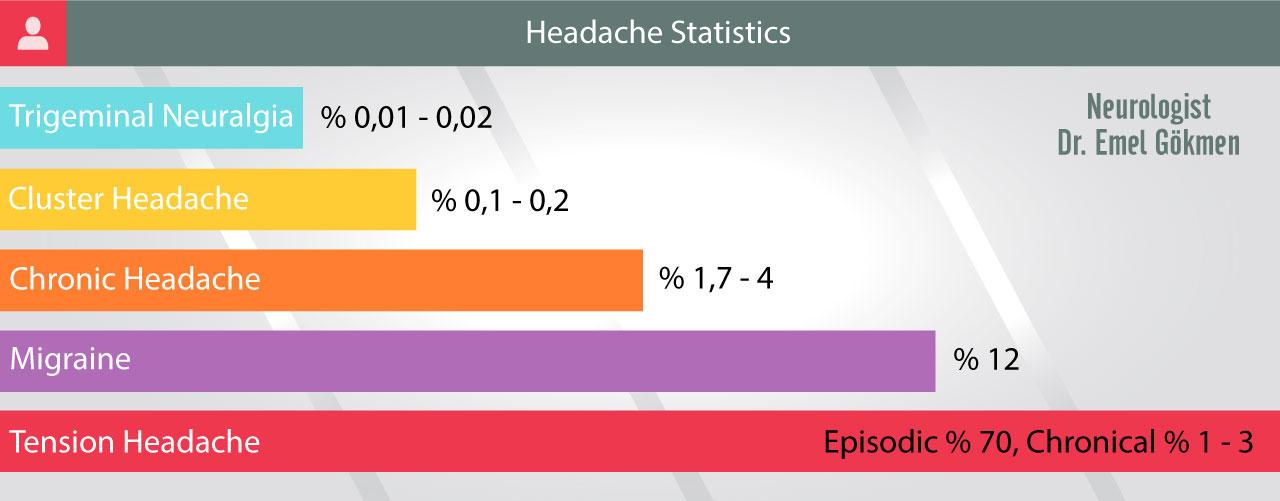 Headache statistics infographic Dr. Emel Gokmen