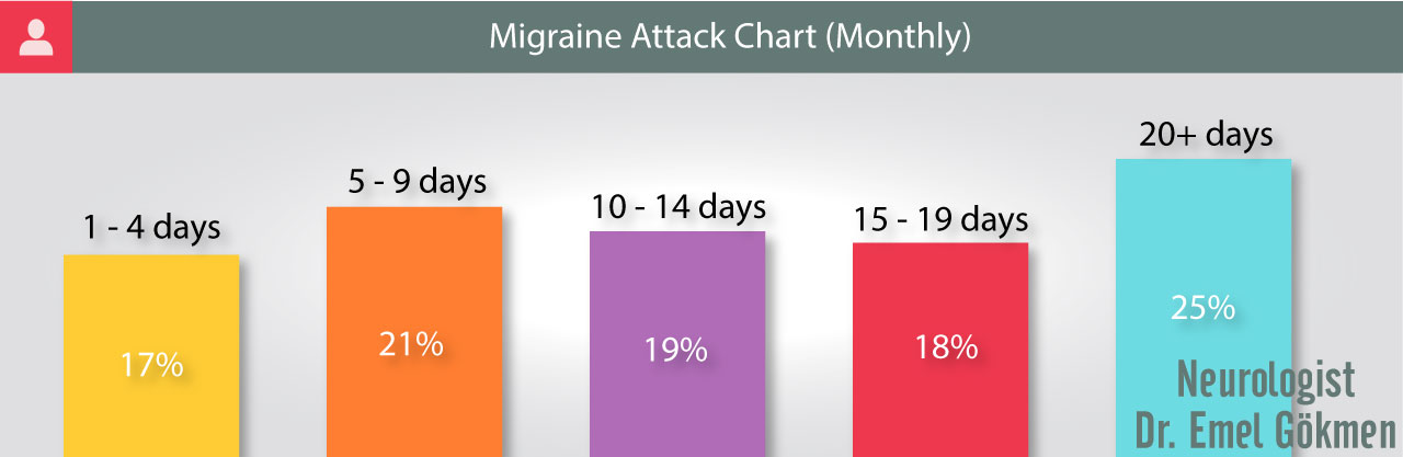 Migraine attack frequency infographic Dr. Emel Gokmen