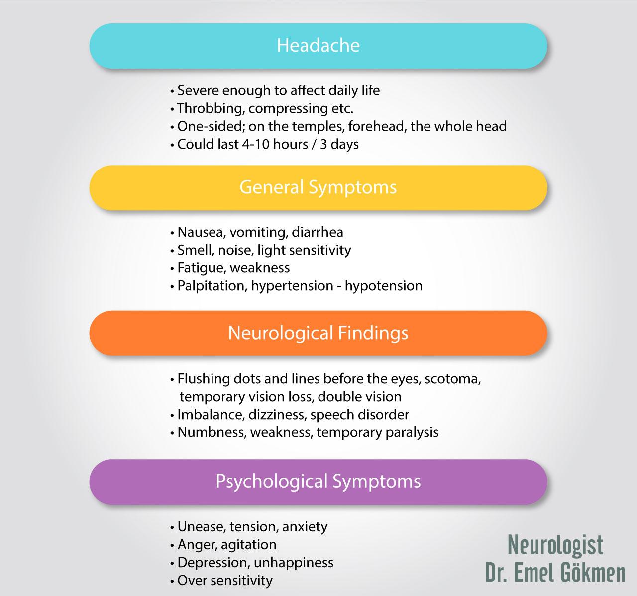 Migraine symptoms infographic Dr. Emel Gokmen
