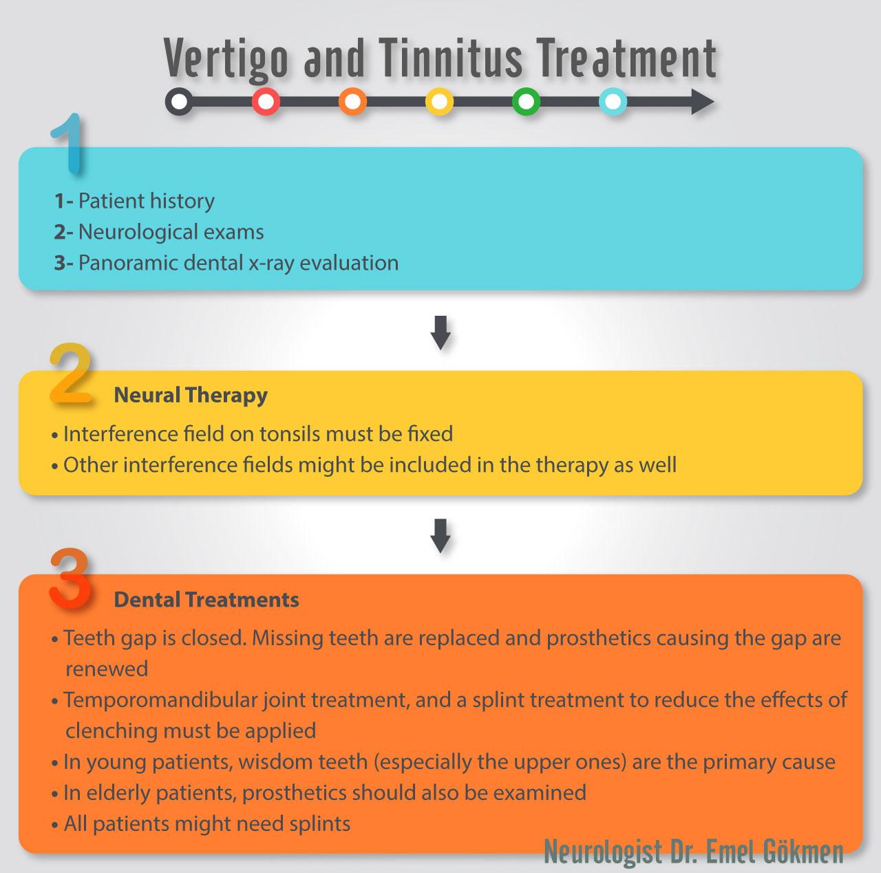 Vertigo and tinnitus treatment infographic Dr. Emel Gokmen