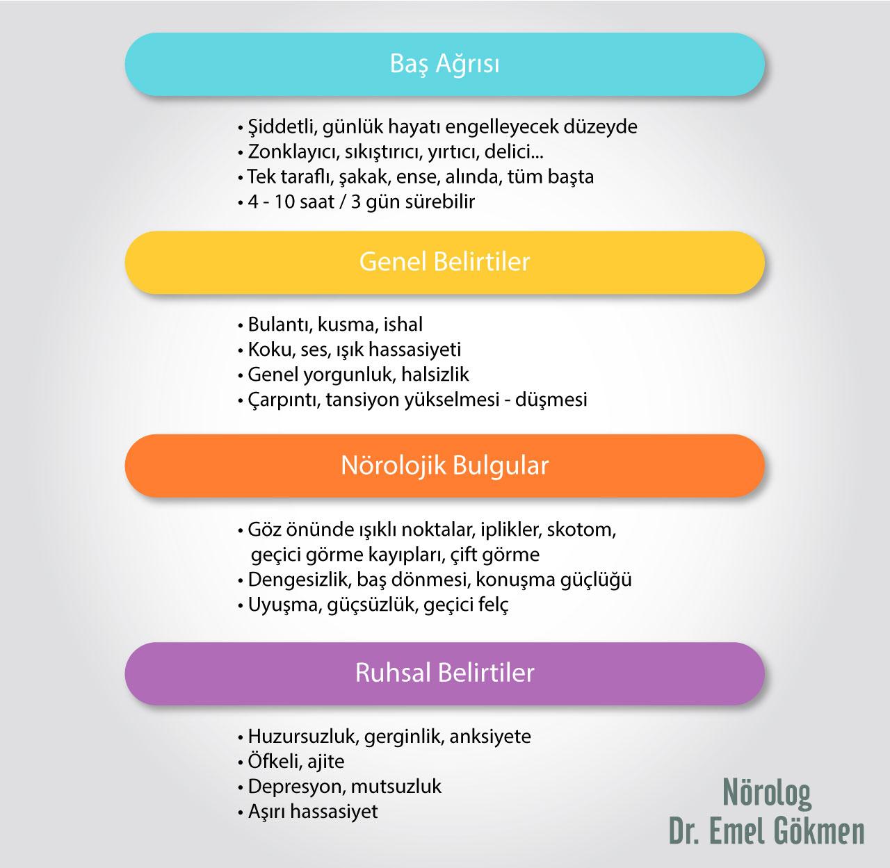 Migren belirtileri infografik. Dr Emel Gökmen