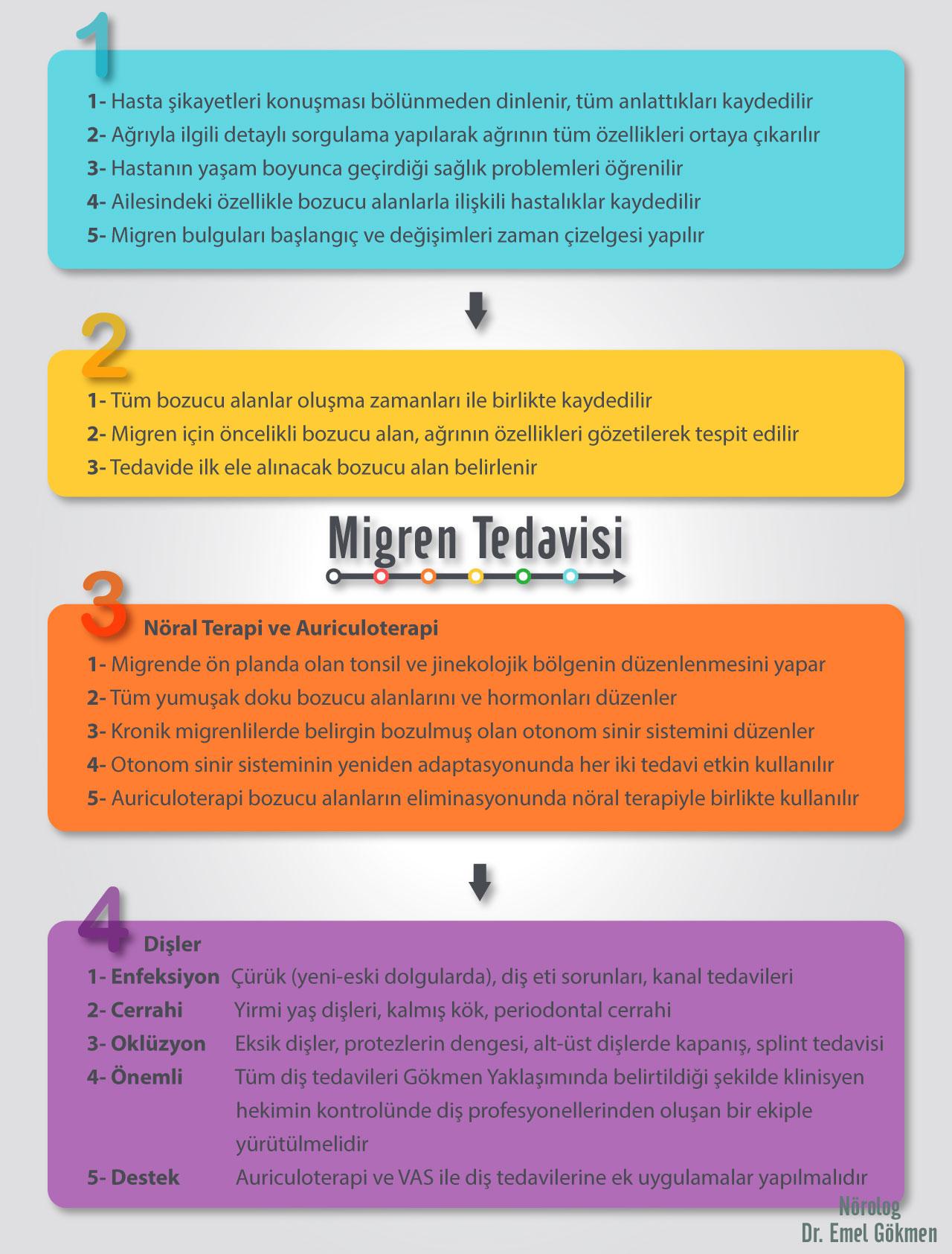 Migren tedavisi infografiği Dr Emel Gökmen