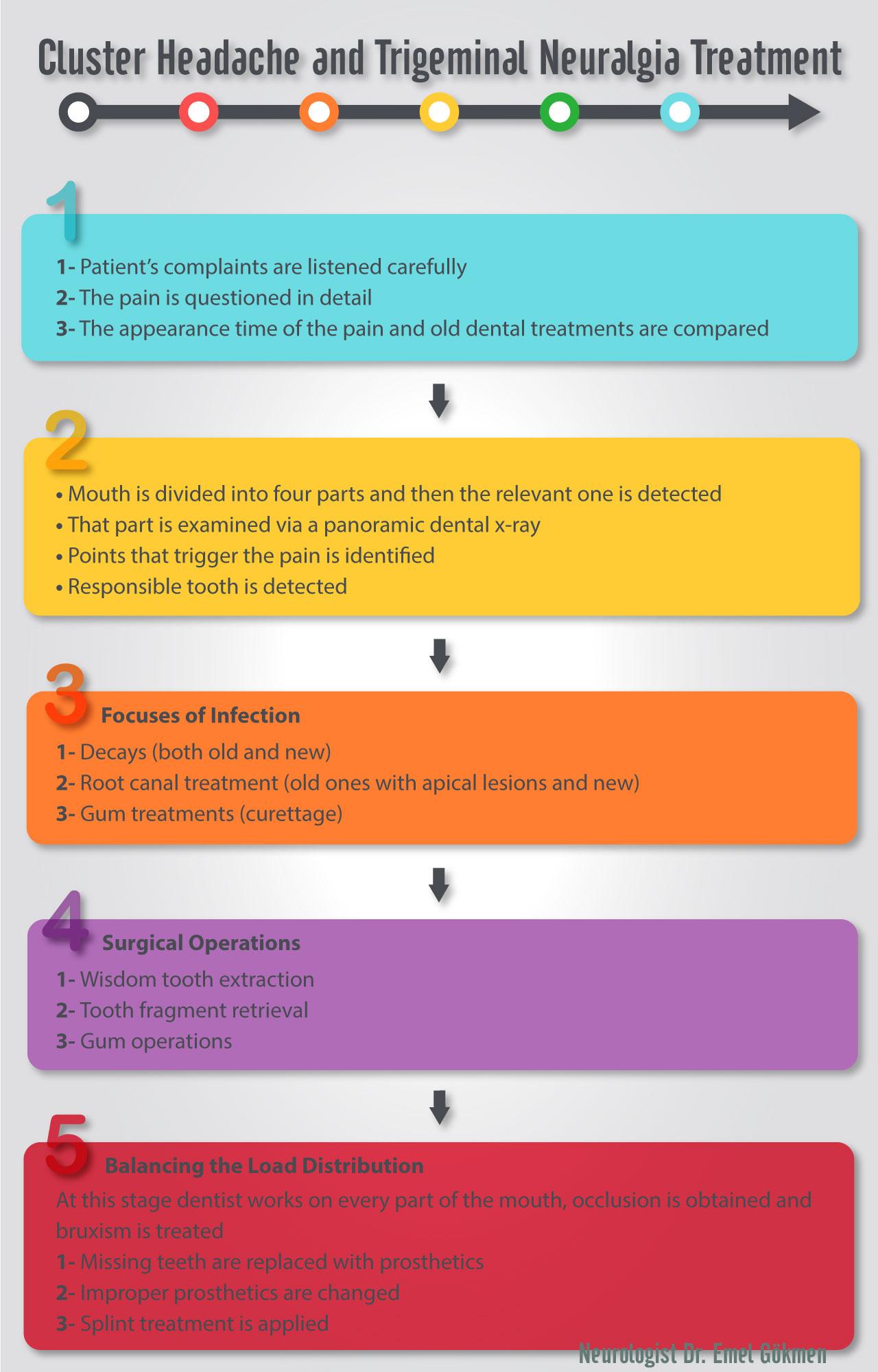 Cluster headache and trigeminal neuralgia treatment Dr. Emel Gokmen