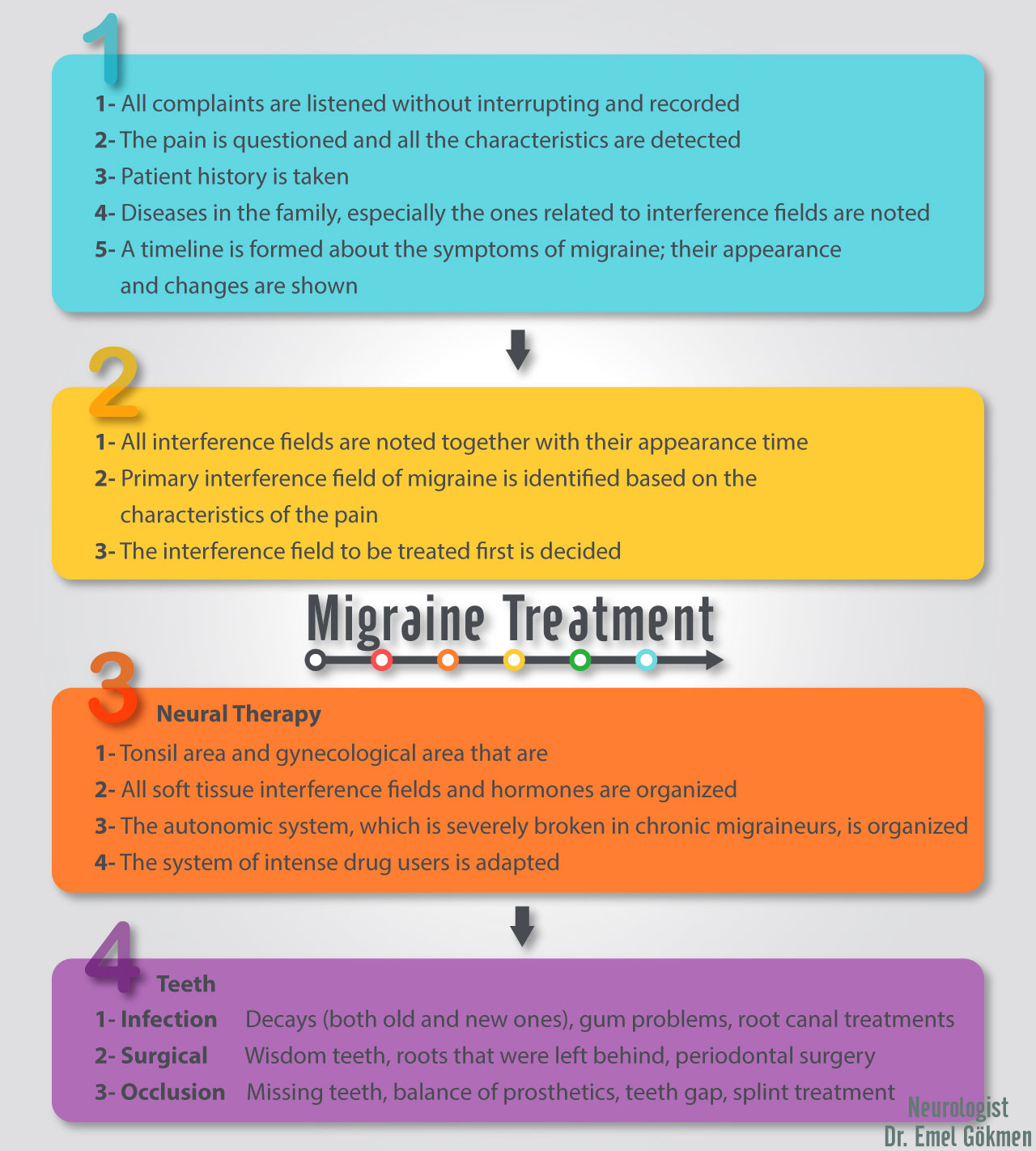 Migraine treatment infographic Dr. Emel Gokmen
